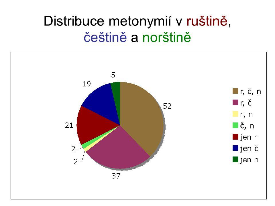 Distribuce metonymií v ruštině, češtině a norštině
