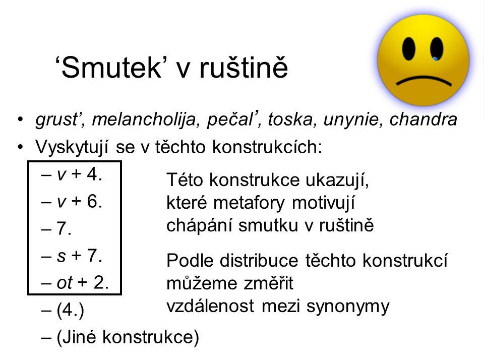 'Smutek' v ruštině grust', melancholija, pečal ', toska, unynie, chandra Vyskytují se v těchto konstrukcích: –v + 4.