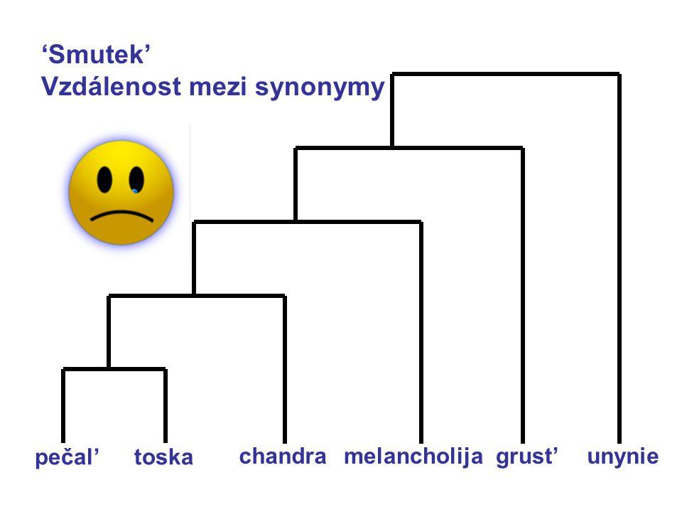 Metonymie ve slovotvorbě: ruština brjuchan 'břicháč' brjucho nositel část brjuchan cíl celek