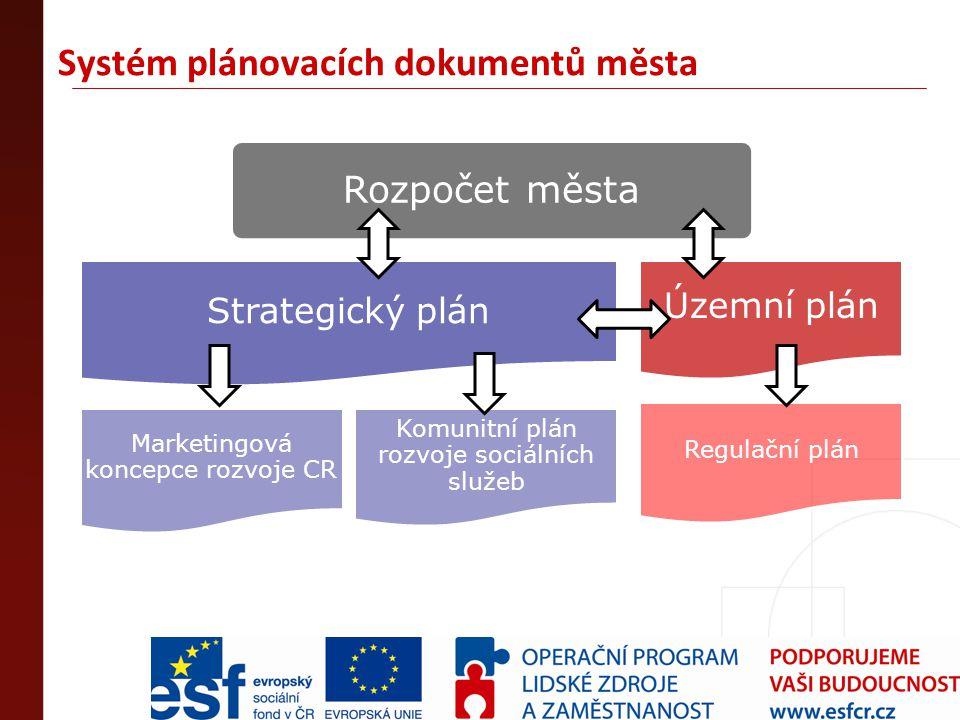 Systém plánovacích dokumentů města Rozpočet města Strategický plán Marketingová koncepce rozvoje CR Komunitní plán rozvoje sociálních služeb Územní pl
