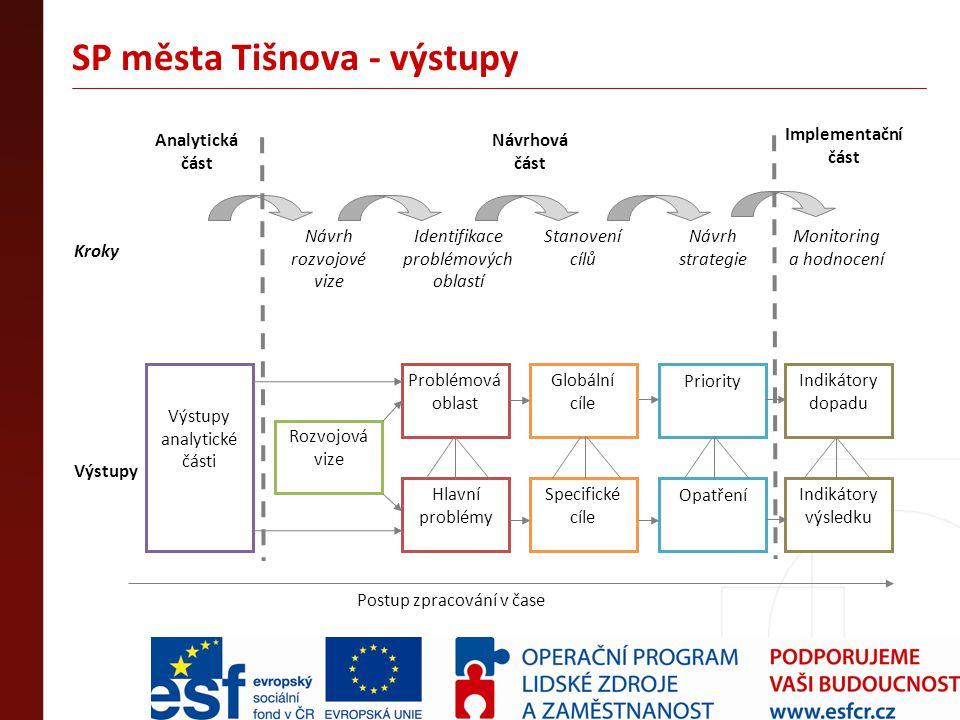 SP města Tišnova - výstupy Postup zpracování v čase Rozvojová vize Problémová oblast Hlavní problémy Priority OpatřeníSpecifické cíle Globální cíle An