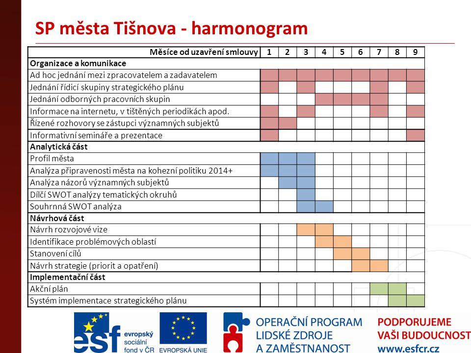 SP města Tišnova - harmonogram Měsíce od uzavření smlouvy123456789 Organizace a komunikace Ad hoc jednání mezi zpracovatelem a zadavatelem Jednání říd