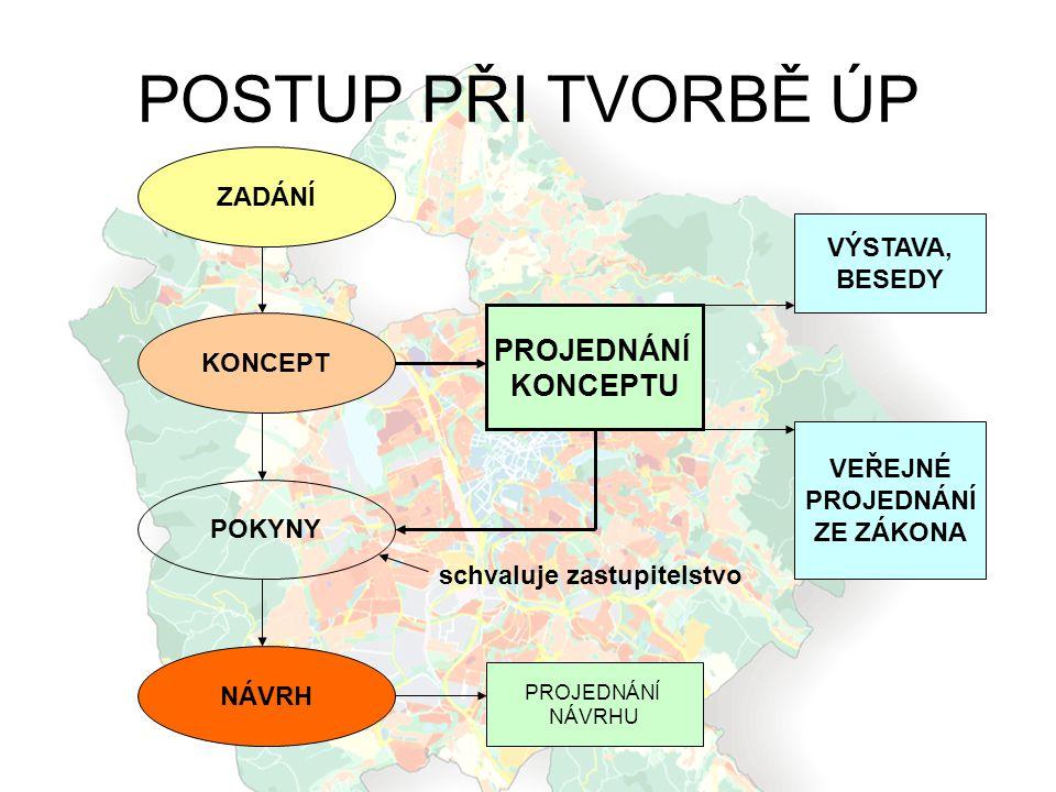 Tvorba konceptu ÚP Zastupitelstvo města schválilo zadání –30.10.2008 usnesení č.