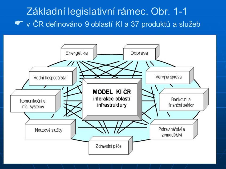 Základní legislativní rámec. Obr. 1-1  v ČR definováno 9 oblastí KI a 37 produktů a služeb