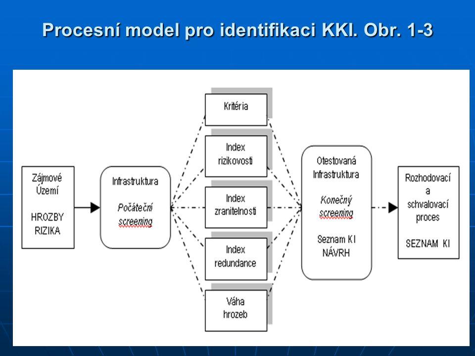 Procesní model pro identifikaci KKI. Obr. 1-3