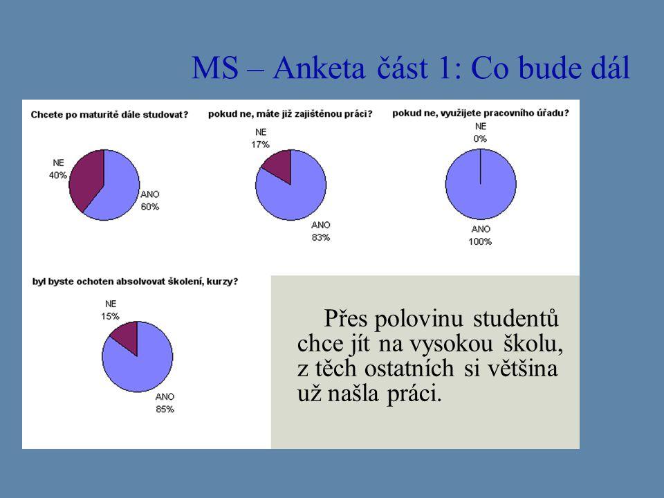MS – Anketa část 1: Co bude dál Přes polovinu studentů chce jít na vysokou školu, z těch ostatních si většina už našla práci.