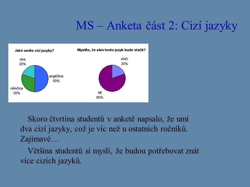 MS – Anketa část 2: Cizí jazyky Skoro čtvrtina studentů v anketě napsalo, že umí dva cizí jazyky, což je víc než u ostatních ročníků. Zajímavé… Většin