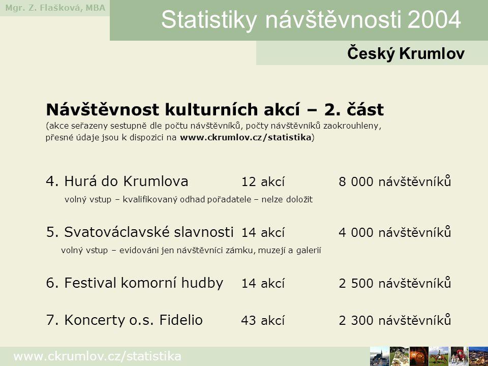 Mgr. Z. Flašková, MBA www.ckrumlov.cz/statistika Návštěvnost kulturních akcí – 2. část (akce seřazeny sestupně dle počtu návštěvníků, počty návštěvník