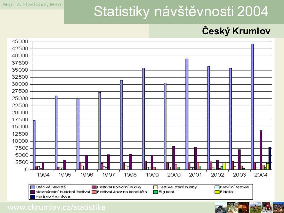 Mgr. Z. Flašková, MBA www.ckrumlov.cz/statistika Statistiky návštěvnosti 2004 Český Krumlov