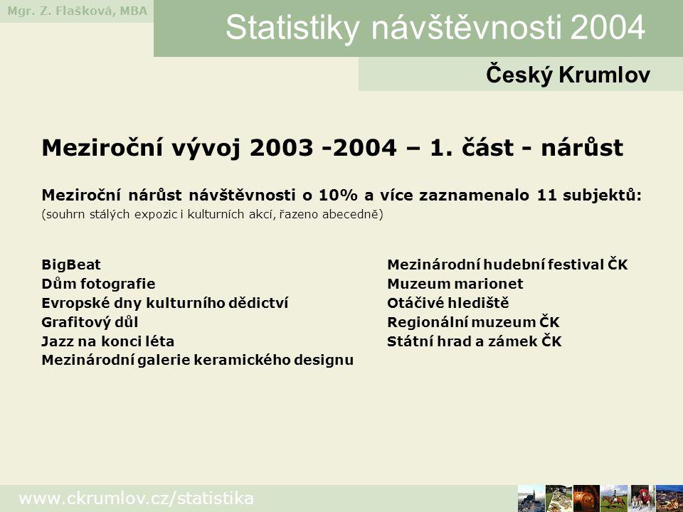 Mgr. Z. Flašková, MBA www.ckrumlov.cz/statistika Český Krumlov Statistiky návštěvnosti 2004 Meziroční vývoj 2003 -2004 – 1. část - nárůst Meziroční ná