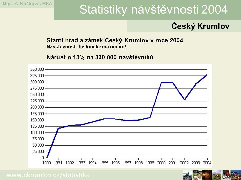 Mgr. Z. Flašková, MBA www.ckrumlov.cz/statistika Český Krumlov Statistiky návštěvnosti 2004 Státní hrad a zámek Český Krumlov v roce 2004 Návštěvnost