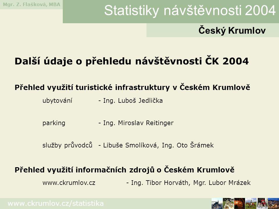Mgr. Z. Flašková, MBA www.ckrumlov.cz/statistika Český Krumlov Statistiky návštěvnosti 2004 Další údaje o přehledu návštěvnosti ČK 2004 Přehled využit