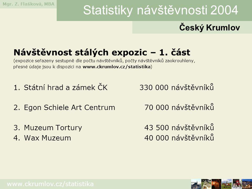 Mgr. Z. Flašková, MBA www.ckrumlov.cz/statistika Návštěvnost stálých expozic – 1. část (expozice seřazeny sestupně dle počtu návštěvníků, počty návště