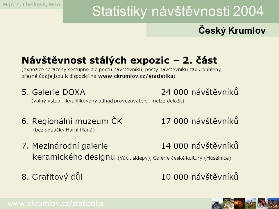 Mgr. Z. Flašková, MBA www.ckrumlov.cz/statistika Návštěvnost stálých expozic – 2. část (expozice seřazeny sestupně dle počtu návštěvníků, počty návště