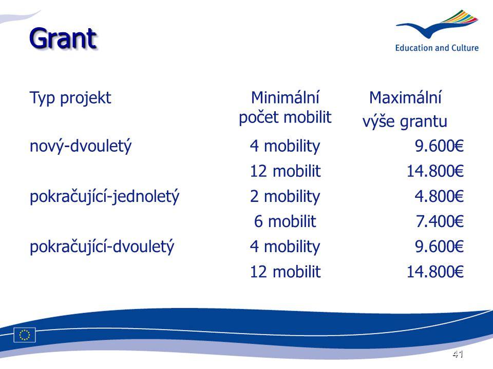 41 GrantGrant Typ projektMinimální počet mobilit Maximální výše grantu nový-dvouletý4 mobility9.600€ 12 mobilit14.800€ pokračující-jednoletý2 mobility4.800€ 6 mobilit7.400€ pokračující-dvouletý4 mobility9.600€ 12 mobilit14.800€