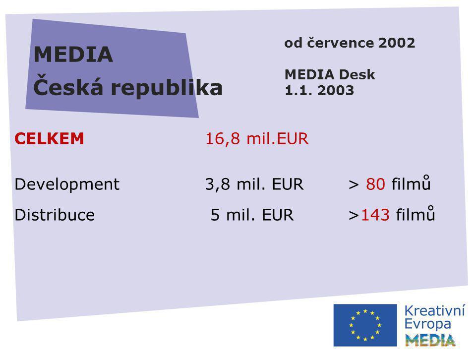 MEDIA Česká republika od července 2002 MEDIA Desk 1.1. 2003 CELKEM16,8 mil.EUR Development 3,8 mil. EUR> 80 filmů Distribuce 5 mil. EUR>143 filmů