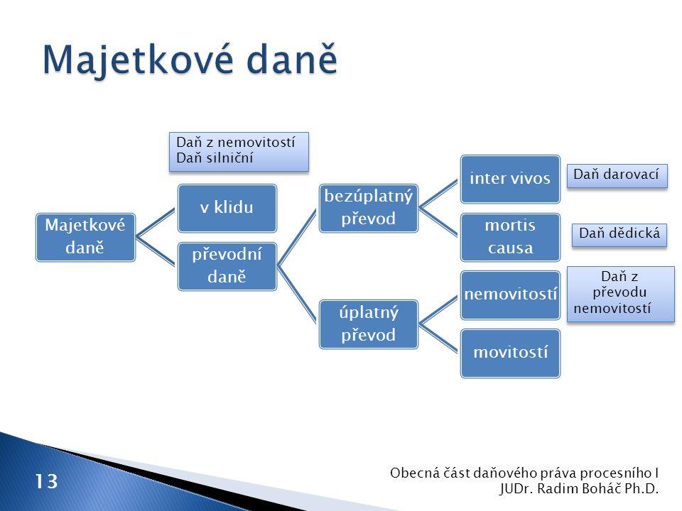 13 Obecná část daňového práva procesního I JUDr. Radim Boháč Ph.D. Majetkové daně v klidu převodní daně bezúplatný převod inter vivos mortis causa úpl