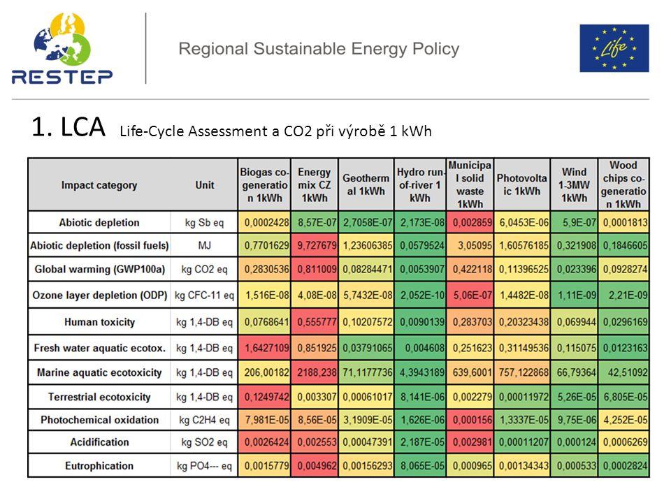 LCA OZE vs český energetický mix 1. LCA Life-Cycle Assessment a CO2 při výrobě 1 kWh