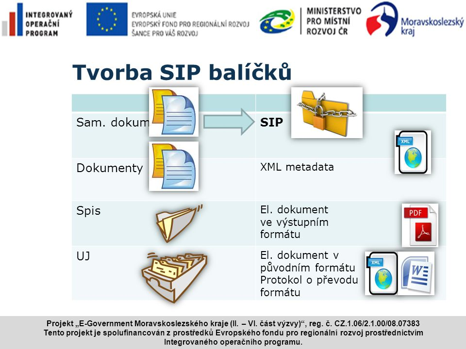 www.i.cz Tvorba SIP balíčků Sam. dokumentySIP Dokumenty XML metadata Spis El. dokument ve výstupním formátu UJ El. dokument v původním formátu Protoko