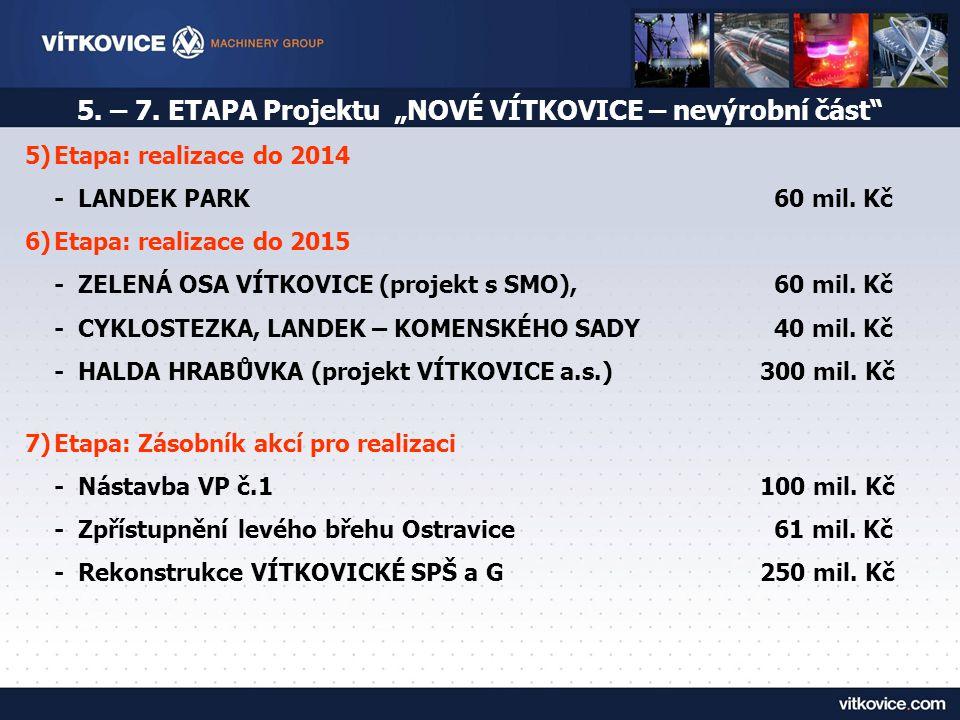 """5. – 7. ETAPA Projektu """"NOVÉ VÍTKOVICE – nevýrobní část"""" 5)Etapa: realizace do 2014 - LANDEK PARK 60 mil. Kč 6)Etapa: realizace do 2015 - ZELENÁ OSA V"""