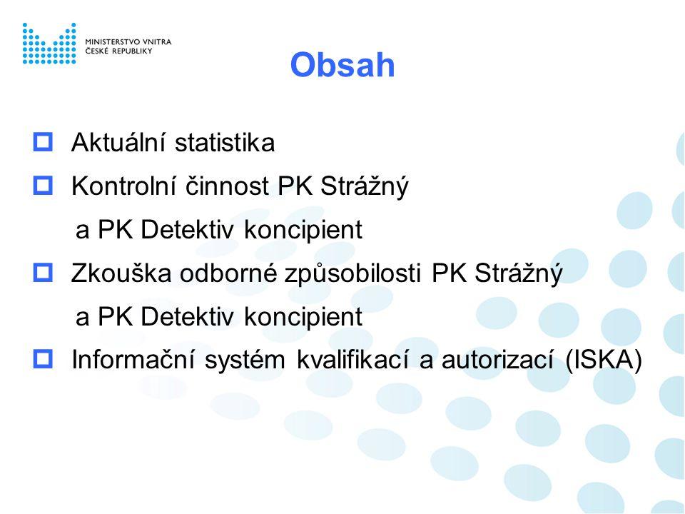 Aktuální statistika PKEQFZkoušek Strážný (68-008-E)272 235 Detektiv koncipient (68-009-M) 4 507 Psovod bezpečnostní služby (68-001-H) 3 0 Zámkař (69-038-H)3 0 Návrhář software (18-002-N) 5 0 Technik PC a periferií (26-023-H) 30