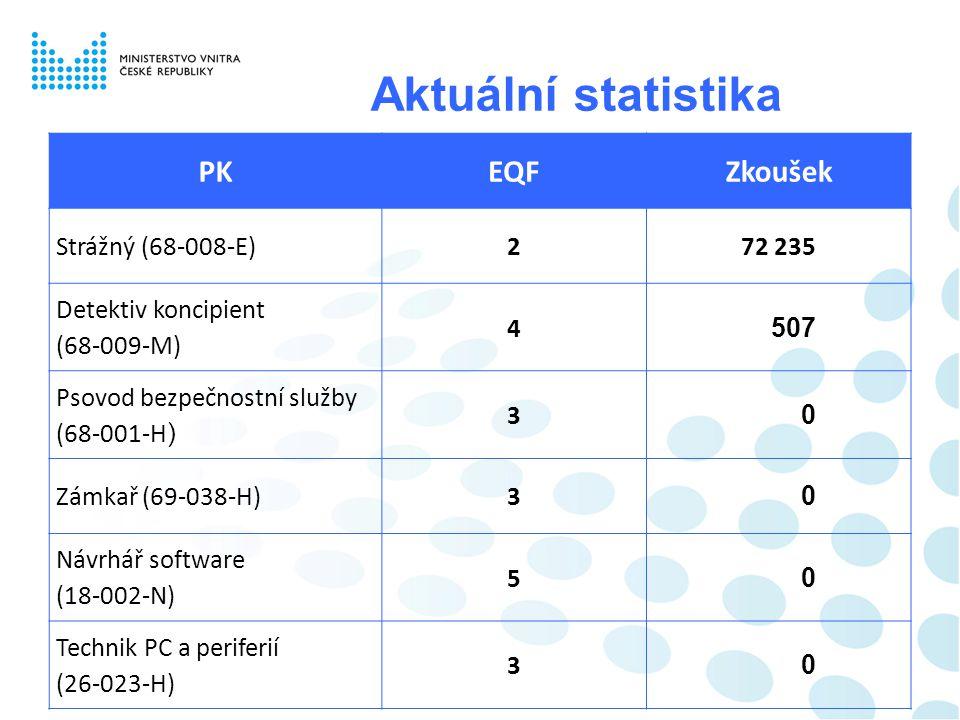 Aktuální statistika PKEQFZkoušek Strážný (68-008-E)272 235 Detektiv koncipient (68-009-M) 4 507 Psovod bezpečnostní služby (68-001-H) 3 0 Zámkař (69-0
