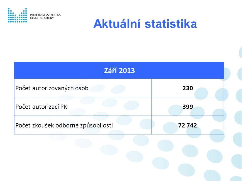 Aktuální statistika Září 2013 Počet autorizovaných osob230 Počet autorizací PK399 Počet zkoušek odborné způsobilosti72 742