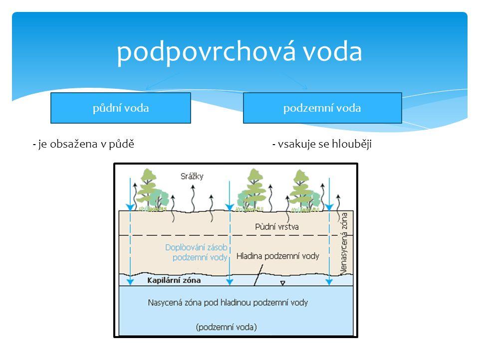 podpovrchová voda půdní vodapodzemní voda - je obsažena v půdě- vsakuje se hlouběji