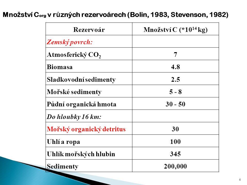 Rozlišujeme tyto základní frakce POH: Rozpuštěná organická hmota (DOM < 45 µm) Rozdrobená organická hmota (53 - 2000 µm) Humus Inertní organická hmota HUMUSOVÉ LÁTKY PŮDNÍ ORGANICKÁ HMOTA 15 Kogel-Knabel (2002)