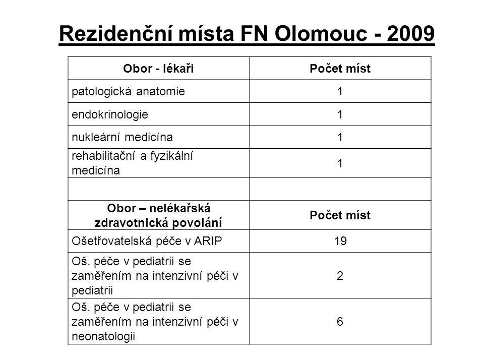 Název zařízeníPočet lékařůPočet nelékařů Nemocnice Třinec, p.