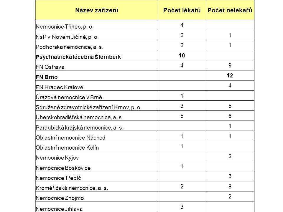 Název zařízeníPočet lékařůPočet nelékařů Severomoravská nemocniční, a.