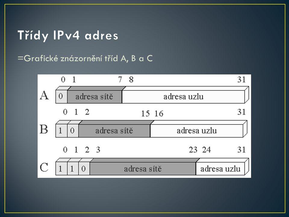 =Grafické znázornění tříd A, B a C