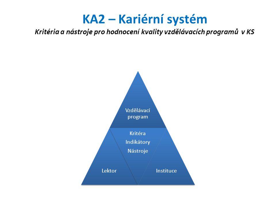 KA2 – Kariérní systém Kritéria a nástroje pro hodnocení kvality vzdělávacích programů v KS Vzdělávací program Lektor Kritéra Indikátory Nástroje Insti