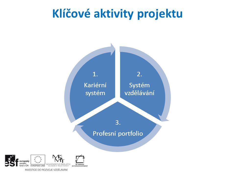 Klíčové aktivity projektu 2. Systém vzdělávání 3. Profesní portfolio 1. Kariérní systém