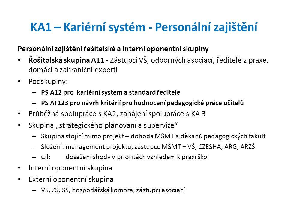 KA1 – Kariérní systém - Personální zajištění Personální zajištění řešitelské a interní oponentní skupiny Řešitelská skupina A11 - Zástupci VŠ, odborný