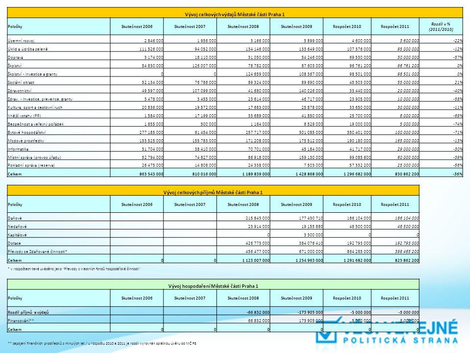 Vývoj celkových výdajů Městské části Praha 1 PoložkySkutečnost 2006Skutečnost 2007Skutečnost 2008Skutečnost 2009Rozpočet 2010Rozpočet 2011 Rozdíl v %