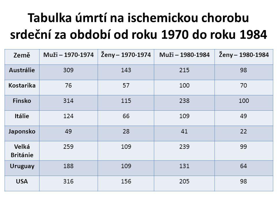 Tabulka úmrtí na ischemickou chorobu srdeční za období od roku 1970 do roku 1984 Země Muži – 1970-1974Ženy – 1970-1974Muži – 1980-1984Ženy – 1980-1984