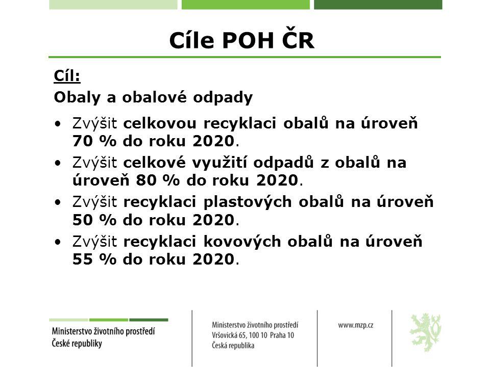 Cíle POH ČR Cíl: Obaly a obalové odpady Zvýšit celkovou recyklaci obalů na úroveň 70 % do roku 2020.