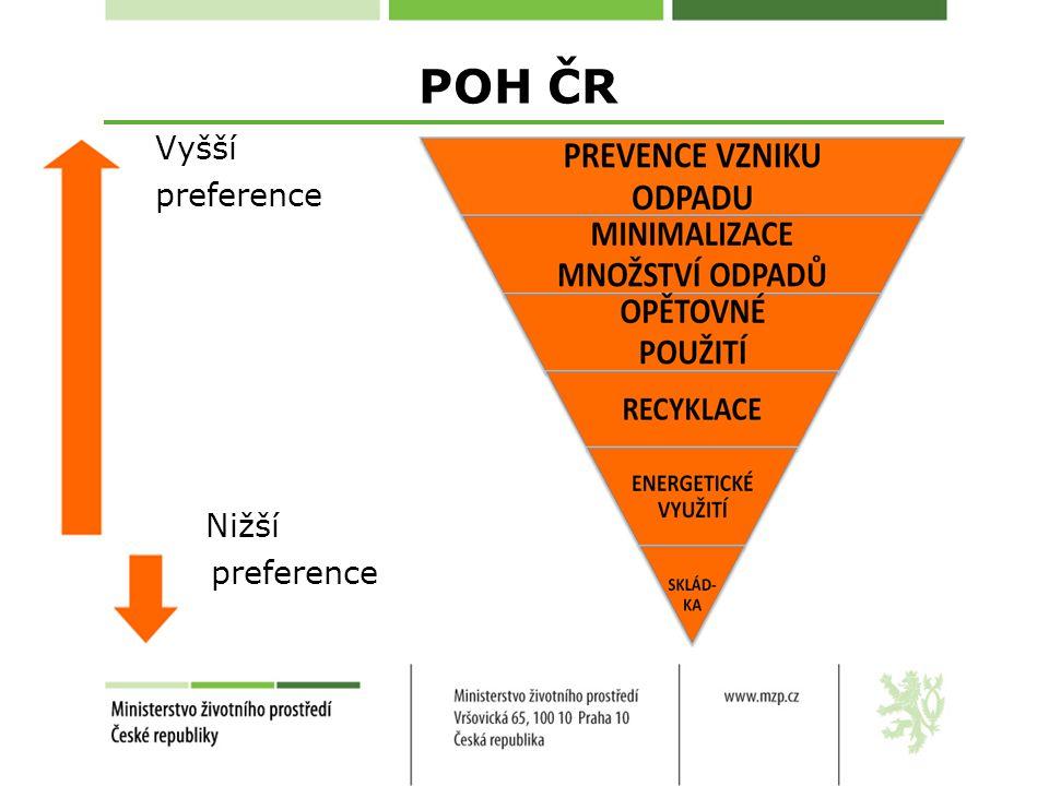 POH ČR Vyšší preference Nižší preference