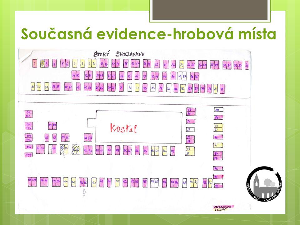 Současná evidence- osoby