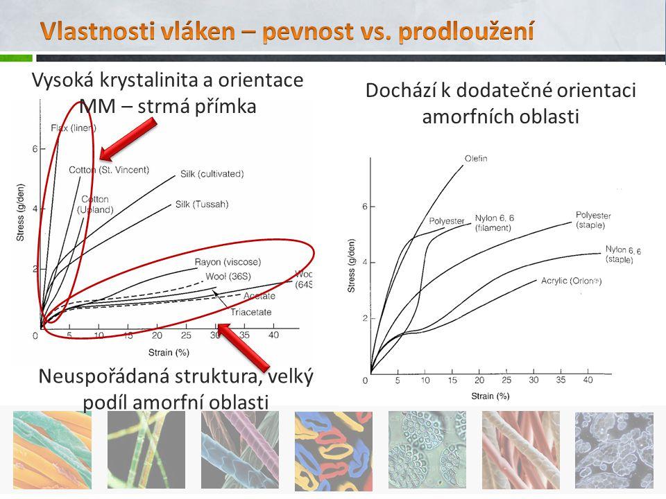Neuspořádaná struktura, velký podíl amorfní oblasti Dochází k dodatečné orientaci amorfních oblasti Vysoká krystalinita a orientace MM – strmá přímka