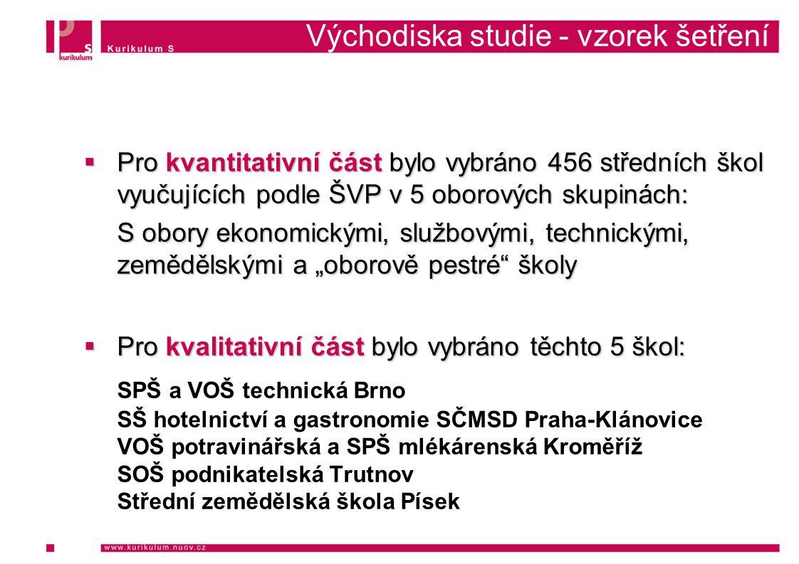 """Východiska studie - vzorek šetření  Pro kvantitativní část bylo vybráno 456 středních škol vyučujících podle ŠVP v 5 oborových skupinách: S obory ekonomickými, službovými, technickými, zemědělskými a """"oborově pestré školy  Pro kvalitativní část bylo vybráno těchto 5 škol: SPŠ a VOŠ technická Brno SŠ hotelnictví a gastronomie SČMSD Praha-Klánovice VOŠ potravinářská a SPŠ mlékárenská Kroměříž SOŠ podnikatelská Trutnov Střední zemědělská škola Písek"""