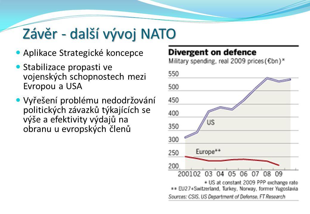 Závěr - další vývoj NATO Aplikace Strategické koncepce Stabilizace propasti ve vojenských schopnostech mezi Evropou a USA Vyřešení problému nedodržování politických závazků týkajících se výše a efektivity výdajů na obranu u evropských členů