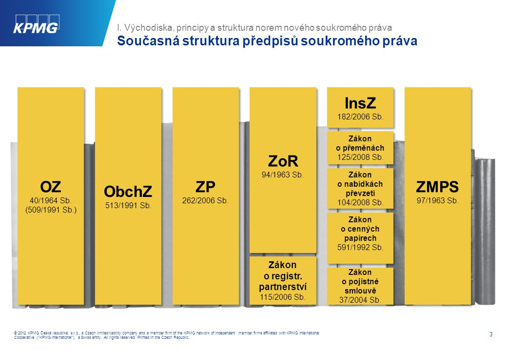 3 © 2012 KPMG Česká republika, s.r.o., a Czech limited liability company and a member firm of the KPMG network of independent member firms affiliated