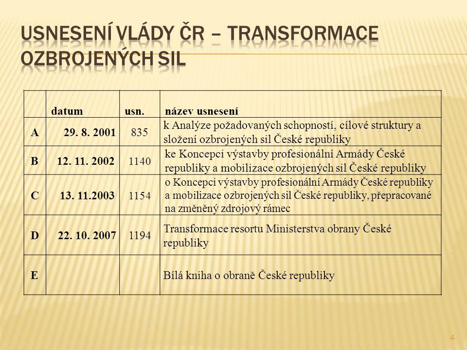 4 datumusn.název usnesení A29. 8. 2001835 k Analýze požadovaných schopností, cílové struktury a složení ozbrojených sil České republiky B12. 11. 2002