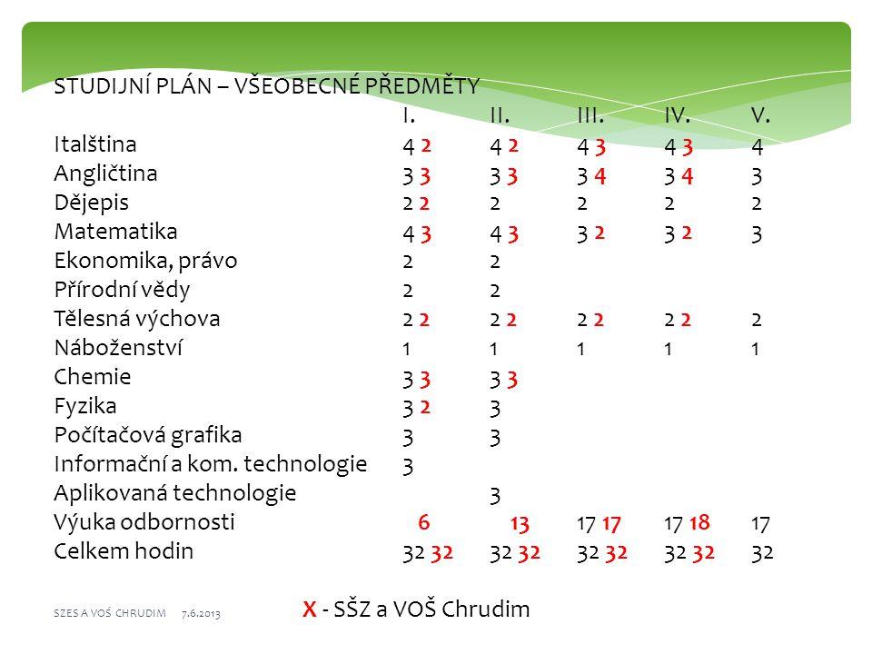 STUDIJNÍ PLÁN – VŠEOBECNÉ PŘEDMĚTY I.II.III.IV.V.
