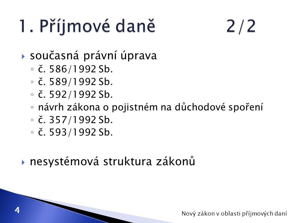  současná právní úprava ◦ č. 586/1992 Sb. ◦ č. 589/1992 Sb.