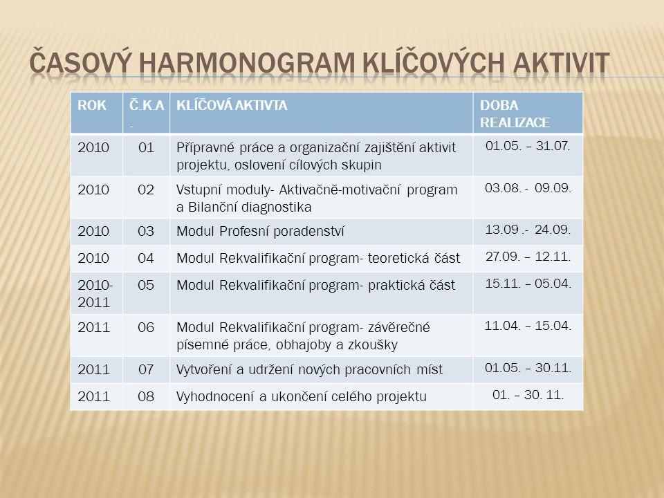 ROKČ.K.A. KLÍČOVÁ AKTIVTADOBA REALIZACE 201001Přípravné práce a organizační zajištění aktivit projektu, oslovení cílových skupin 01.05. – 31.07. 20100