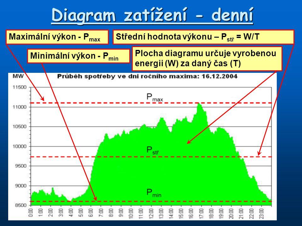 Diagram zatížení - denní Maximální výkon - P max Minimální výkon - P min Střední hodnota výkonu – P stř = W/T Plocha diagramu určuje vyrobenou energii