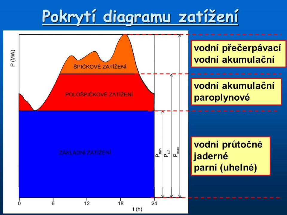 Pokrytí diagramu zatížení vodní průtočné jaderné parní (uhelné) vodní akumulační paroplynové vodní přečerpávací vodní akumulační